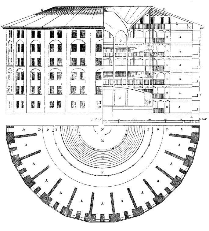 """Jeremy Bentham's """"Panopticon,"""" in which people never knew if they were being watched and so thus act as if they are always being watched."""