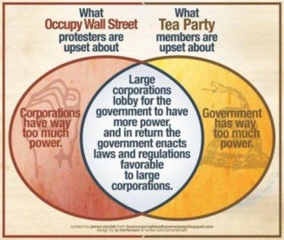 occupy-venn